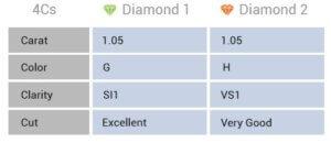 4Cs grading diamond method and chart